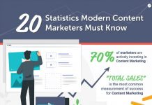 20 Content Marketing Stats