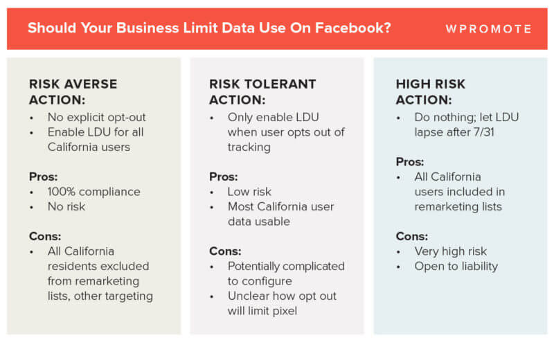 Facebook CCPA compliance challenges: Limited Data Use