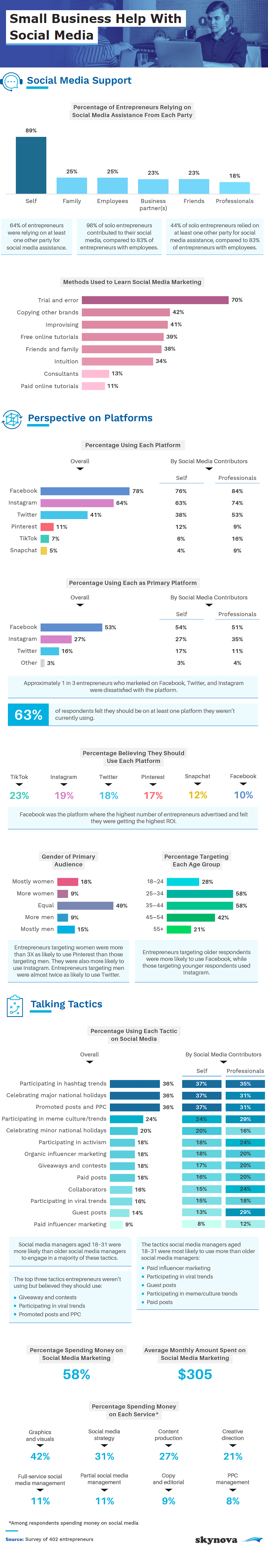 How SMBs are Tackling Social Media Marketing [Infographic]
