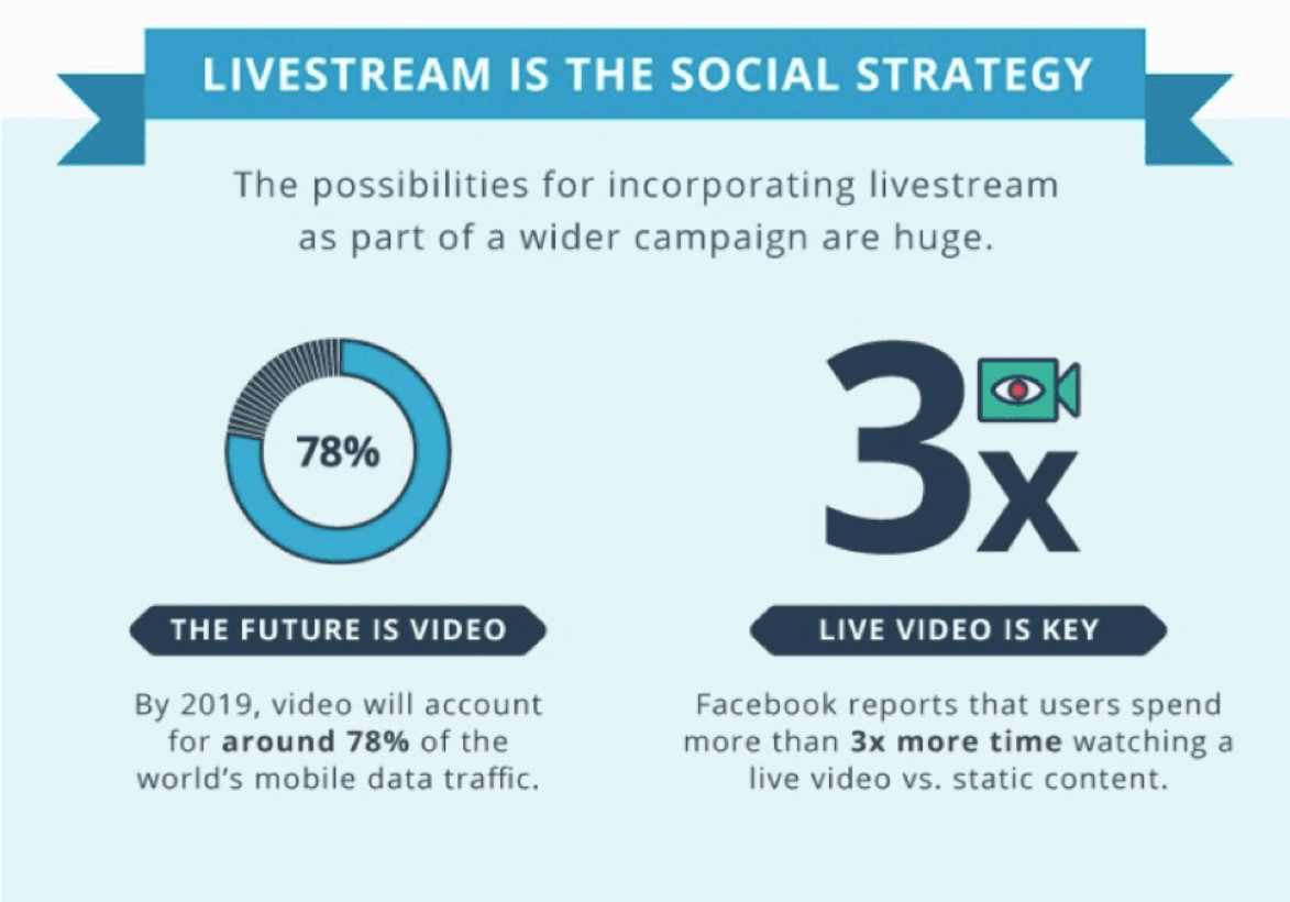 How to Make Live Video Success 1
